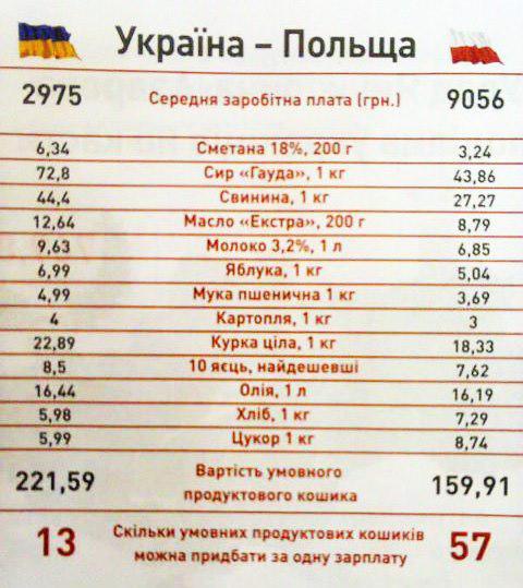 зарплата Польша-Украина