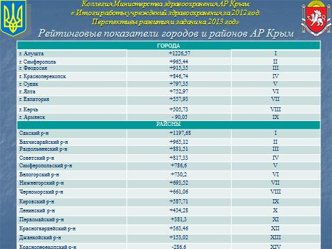рейтинг-медицина-1